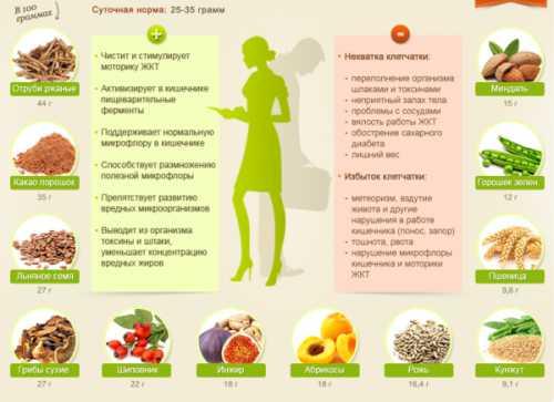 Витамины стимулируют обменные процессы и повышают сопротивляемость организма