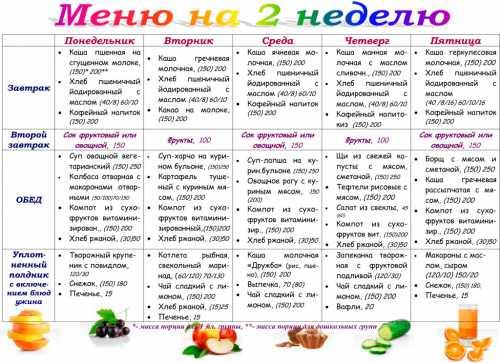 Правильное питание Меню на каждый день для снижения веса